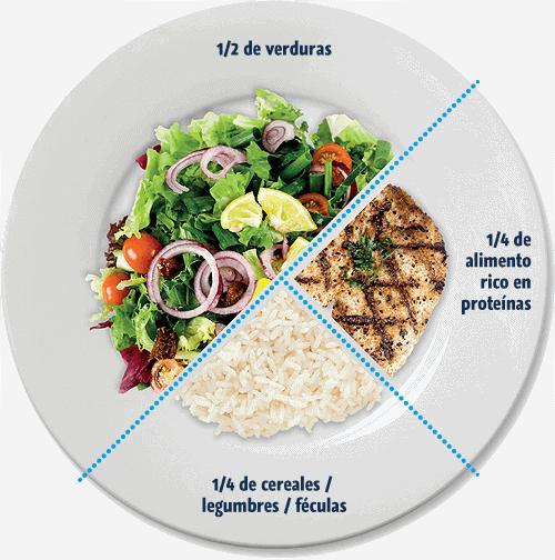 plan de comidas adecuado